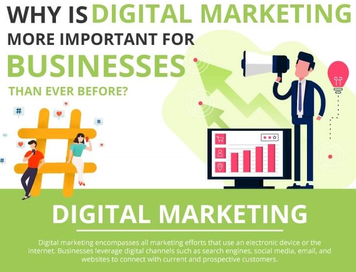 Why Digital Marketing Is More Important Than Ever Before For Businesses - Featured Image